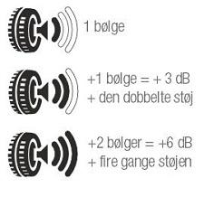 Dækmærkning-bølger1